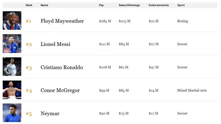 The Top 5 of the Forbes List of World's Highest-Paid Athletes