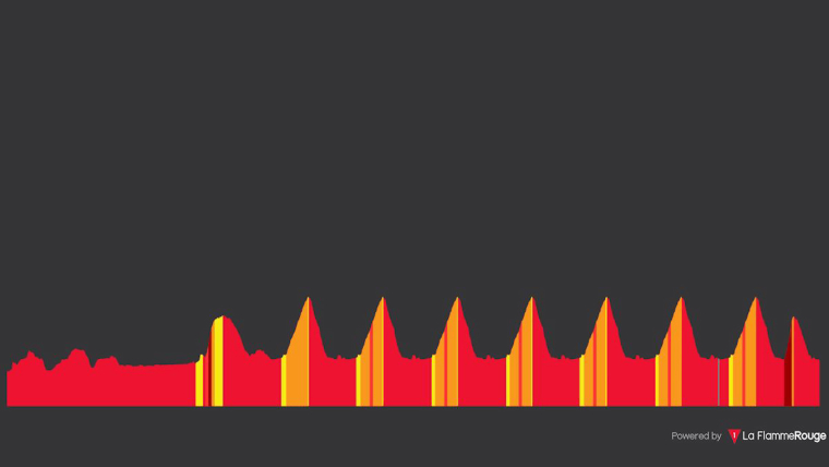 2018 Road Cycling World Championships men's road race stage profile (Graphic: La Flamme Rouge)