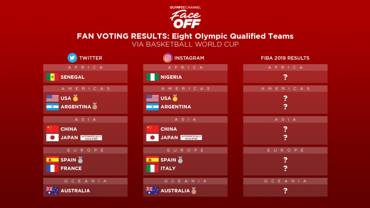 FACE OFF - FIBA 2019 Fan Voting Results
