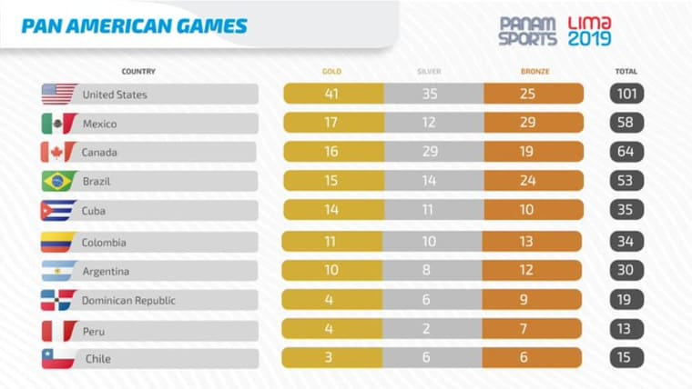 Lima 2019 Pan American Games - Medal table at start of Saturday 3rd August 2019