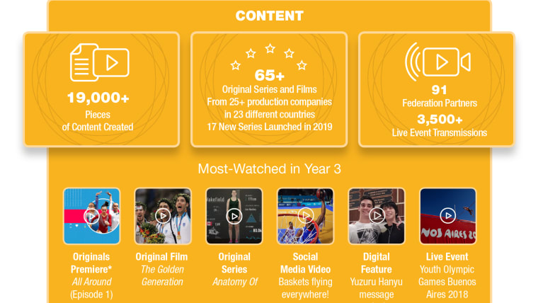 Olympic Channel infographic marking its third anniversary