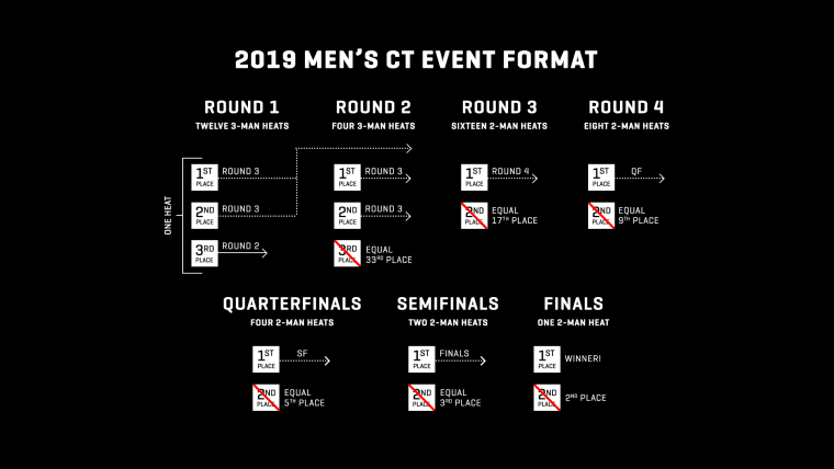 Men's 2019 WSL competition format