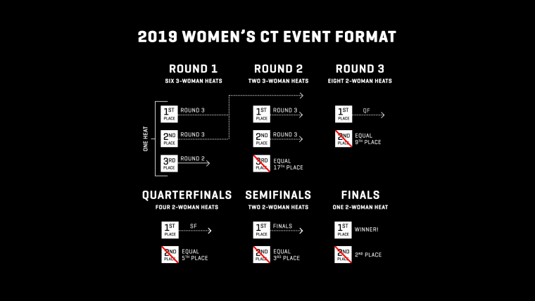 Women's WSL 2019 competition format